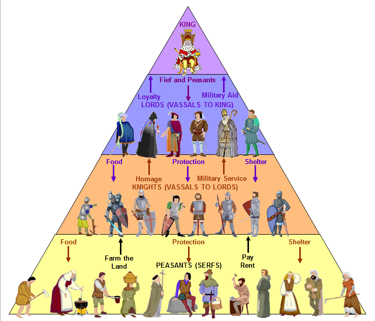 a look at feudalism and how it worked in the early days Feudalism feudalism was the medieval model of government predating the birth of the modern nation-statefeudal society is a military hierarchy in which a ruler or lord offers mounted fighters a fief (medieval beneficium), a unit of land to control in exchange for a military service.